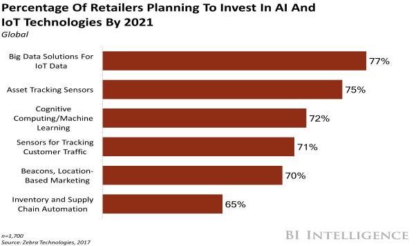 Percentage of retailers